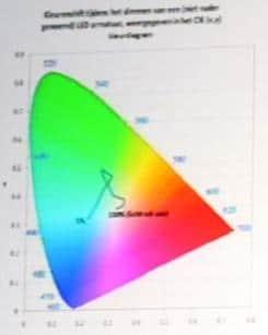 Farbort in Abhängigkeit zum Dimmerwert einer Mehrfarb-LED