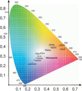 Die Abbildung zeigt eine Nachbildung für die xy Normfarbtafel für die Abgabe von Farborten