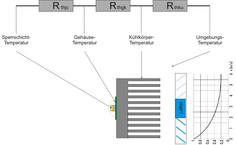 Schaltbild der Wärmeübergänge