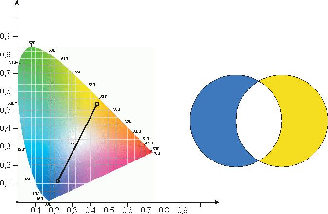 Farbaddition: Blau und Gelb ergibt weiß