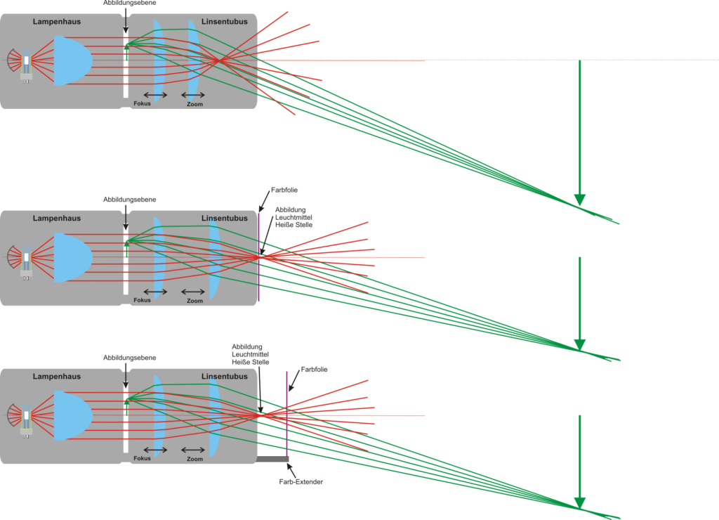 Grafik STrahlengang Primäroptik
