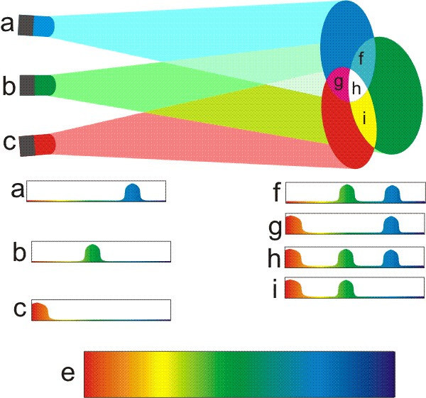 Es wird gezeigt wie mit den Farben Rot grün und Blau durch additive Mischung die weiteren Farben magenta, Cyan, gelb und Weiss ergeben.