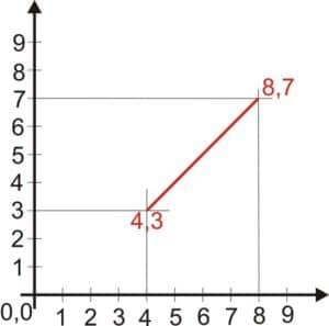 Ein Linie mit zwei Punktangaben