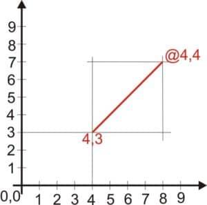 Der zweite punkt wird abhängig vom ersten Punkt angegeben.