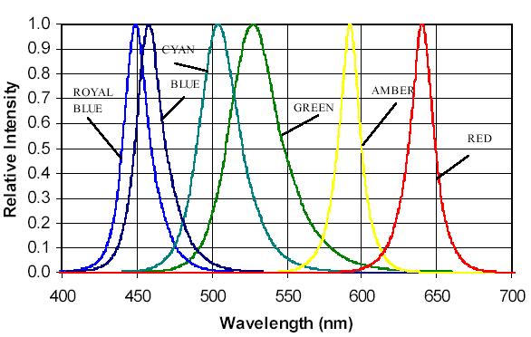 Es wird das Spektrum einzelner LED-Farben gezeigt.