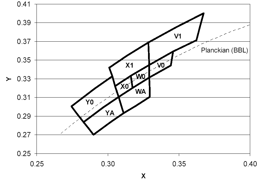 Definition der Farborte innerhalb bestimmter Grenzen im Farbdreieck.