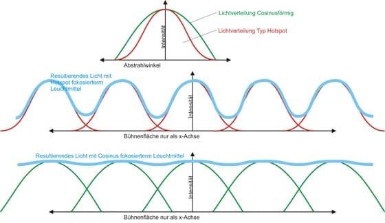 JEtzt spielt die Lichtverteilungskurve der Scheinwerfer eine Rolle. EIne Cosinuskurvenform erleichtert dabei einen gleichmäßigen überlappenden Übergang.
