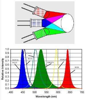 Mit den Grundfarben Rot, Grün und Blau lässt sich auch weißes Licht mischen