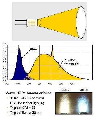 Weißlicht aus blauer LED-Farbe und Phosphorgelb