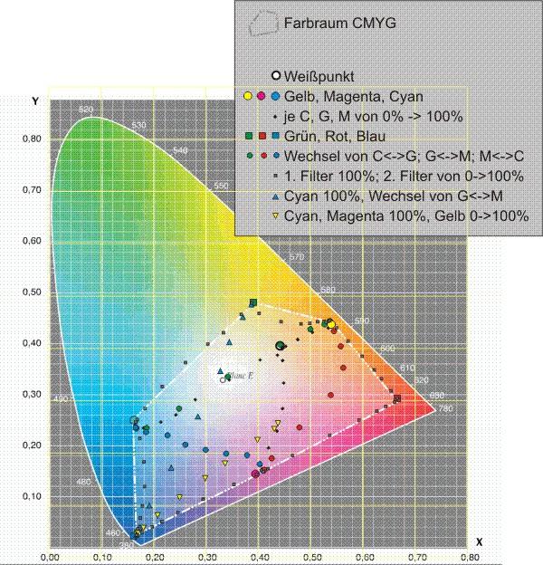 Beschreibt den möglichen Farbraum innerhalb des Farbdreiecks