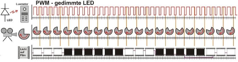 Darstellung: Warum in der Kamera ein Blinken des LED-Lichts ensteht