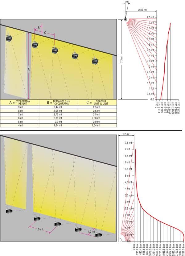 Optimale Plazierung der Scheinwerfer für beste Ausleuchtung einer Fläche mal mit Symetrischen mal mit Asymetrischen Flutern