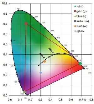 Farbdreieck zeigt die leichte Verbreiterung des Farbraumes mit Hilfe der Amber-LED