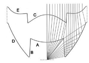 Beispielgrafik für die verschieden geformten Grenzflächen eines Kollimators
