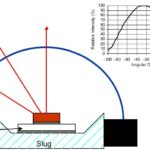 Form des Übergangs vom Chip zur Luft sorgt für die Abstrahleigenschaft
