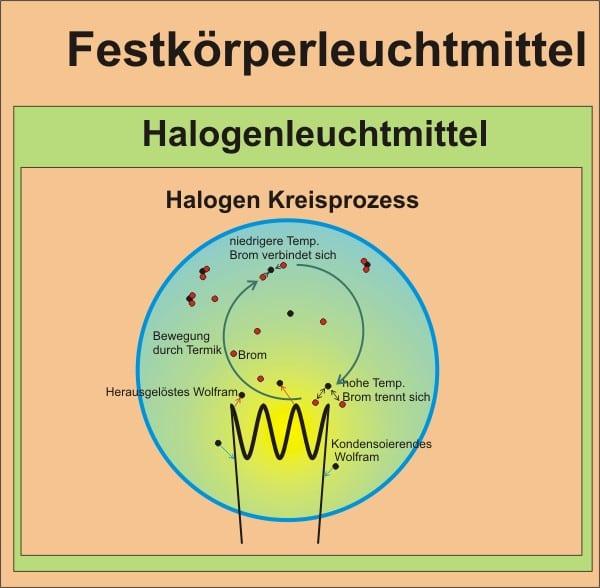 Schaubild des Halogen Kreisprozesses bei Halogenleuchtmitteln.