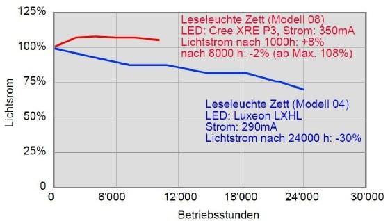 Messungen über 3 Jahre Dauerbetrieb bei zwei verschiedenen LED-Leuchtmitteln.