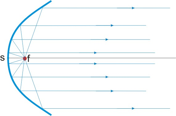 Parabolspiegel Prinzip Strahlengang
