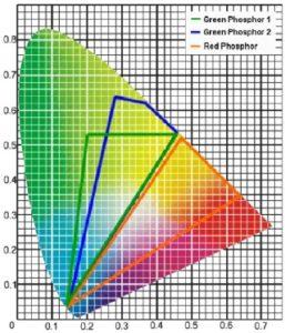 Farbdreieck mit den Farborten von Phosporbeimischungen auf einer LED