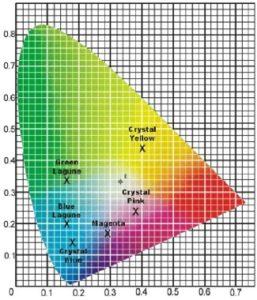 Farbdreieck mit den Farborten von Sonderfarben-LEDs