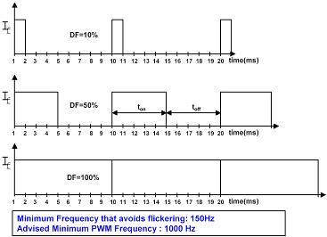 Diagramm des Spannungsverlaufs einer Pulsbreitenmodulation