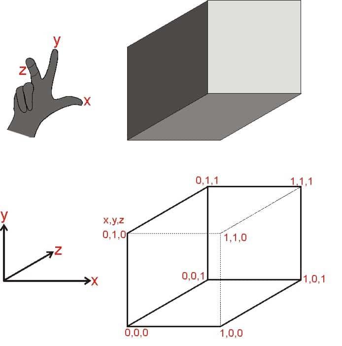 Die Finger bilden ein die drei Achsen im Raum