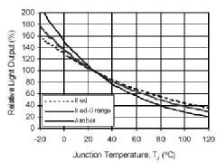 Kurvenverlauf bei weniger Lichtstrom bei höherer Temperatur