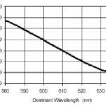 Ansteigender Wirkungsgrad bei höheren Dmominanten Wellenlängen bei der roten LED