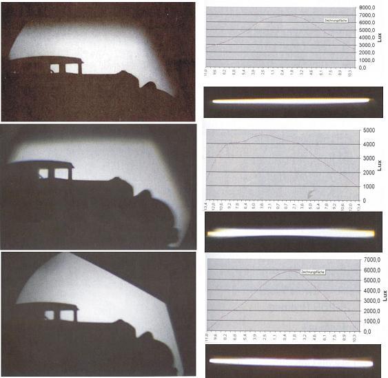 Vergleich der Projektionseigenschaften