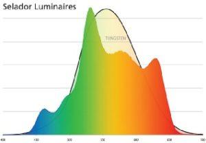 Farbspektrum einer Multi farb LED Lampe