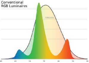 Farbspektrum einer LED RGB Lampe