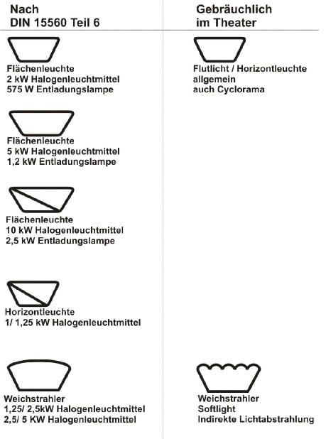 Symbole nach DIN 15560 Teil 6 Studio Futer und Weichstrahler