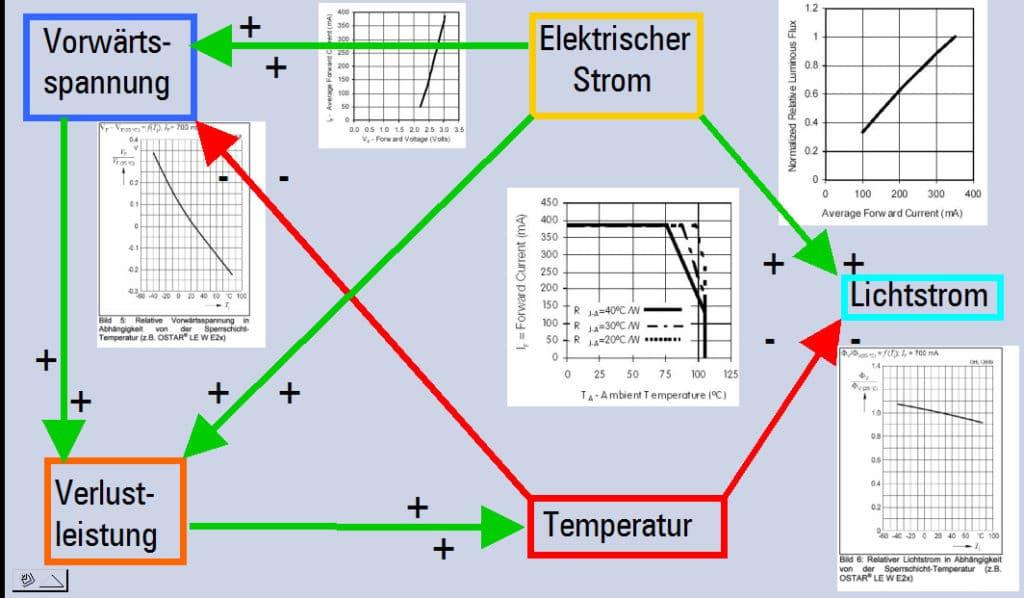 Schaubild: Abhängigkeit der Parameter einer LED