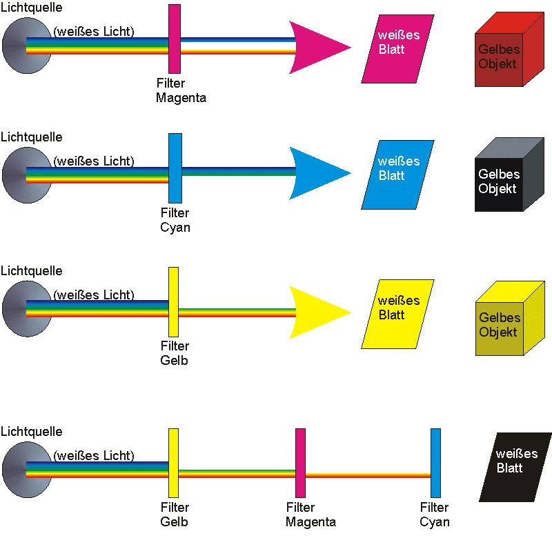 Das Bild zeigt, wie von weißem Licht ein Teil des Lichtspektrums weggefiltert wird und je nach Farbe des bestrahlten Objekts der Betrachter eine veränderte Farbe wahrnimmt.