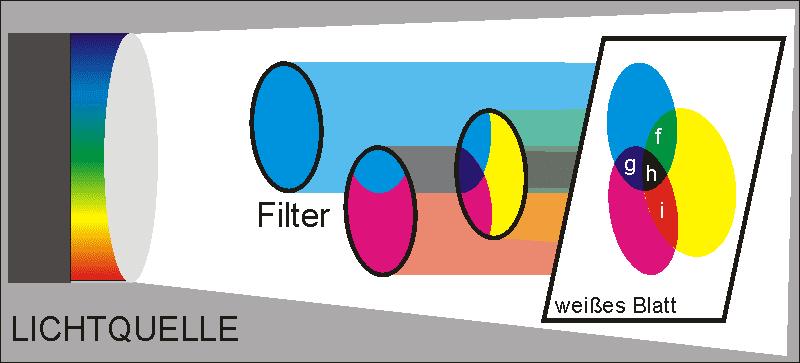 Das Bild zeigt wie Subtraktive Filter im Strahlengang einer Weisslichtquelle die resultierende Farben erzeugt werden.