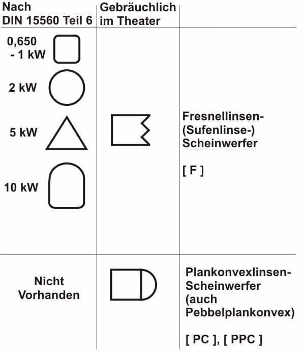 Symbole für Linsenscheinwerfer