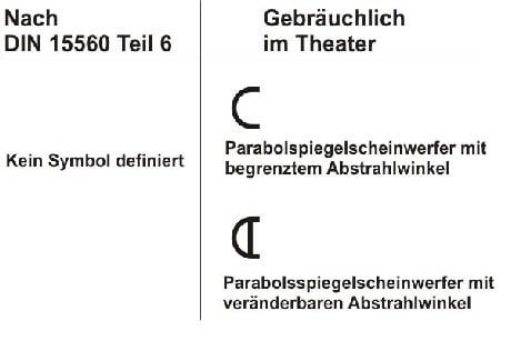 Theatertypische PAR Symbole