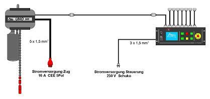 Kettenzugsteuerung mit Schütze im ZUg