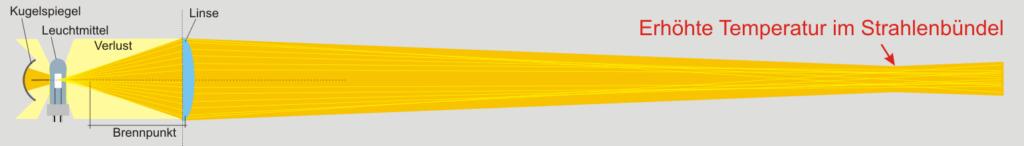Grafik Scheinwerfer mit überfokusierung