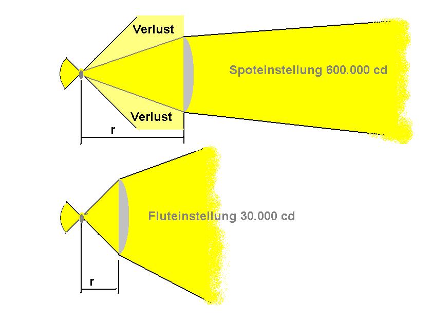 Das Bild zeigt den Lichtverlust in der Spotstellung, da nicht viel Licht seitlich verloren geht.