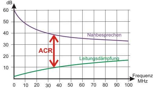 Diagramm Pegel zueinander