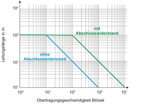 Grafik der Übertragungsstrecke
