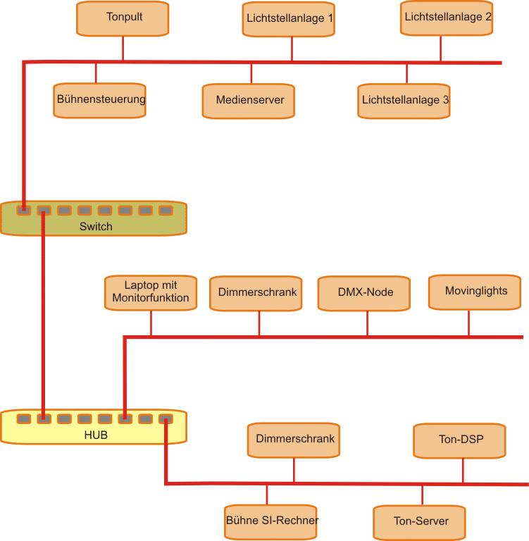 Grafik mit Hub und Switch