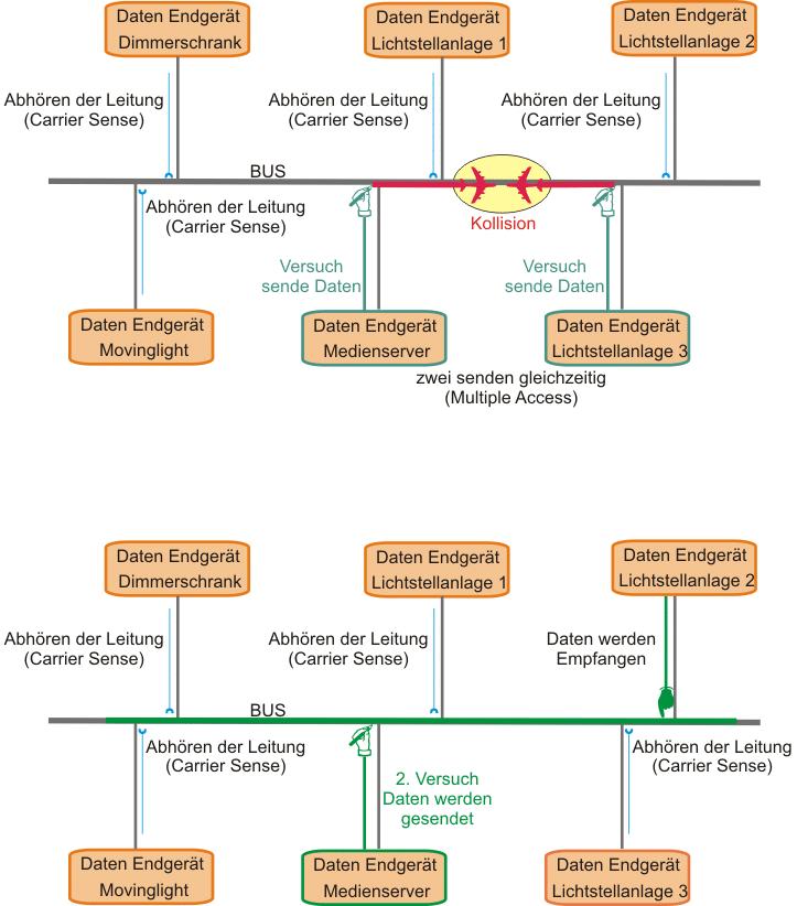 Grafik bei Datenkollision im Ethernet