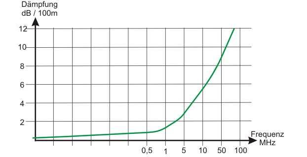 Grafik der dämpfung