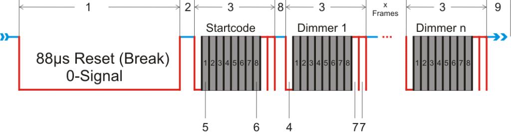 DMX-Protokoll Aufbau