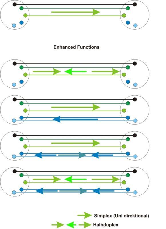 Darstellung der möglichen Signalflussrichtungen