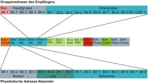 EIB Telegrammaufbau