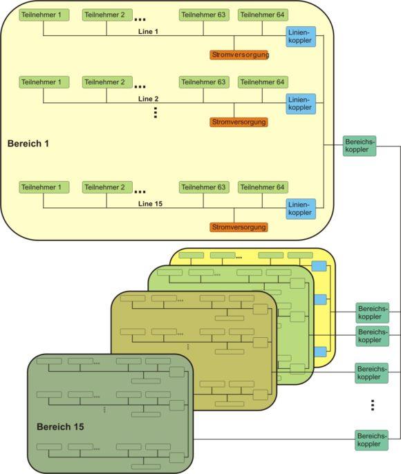 EIB Topologie