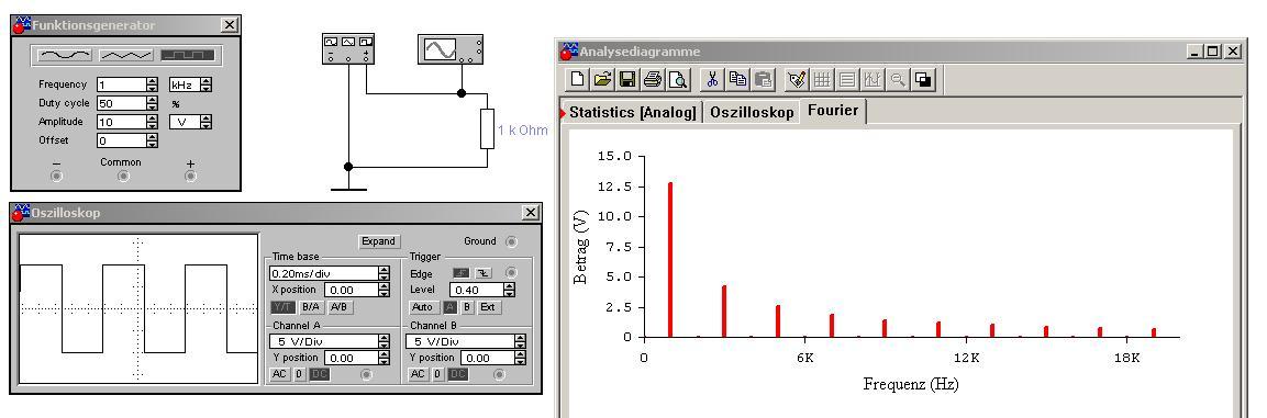 Simulierte Fourieranalyse eines Rechtecksignals
